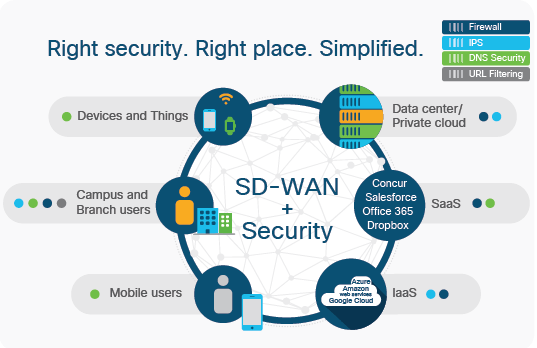 Cisco Sd Wan Labs Configure Cisco Viptela Sdwan Training Dclessons