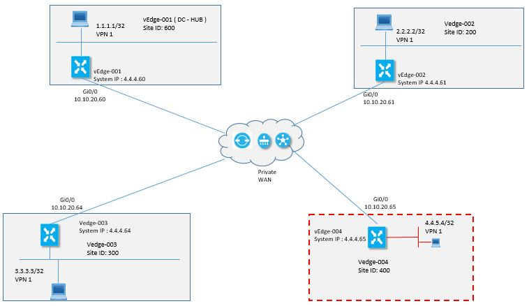 Sd Wan Configure Vedge From Vmanage Template Dclessons